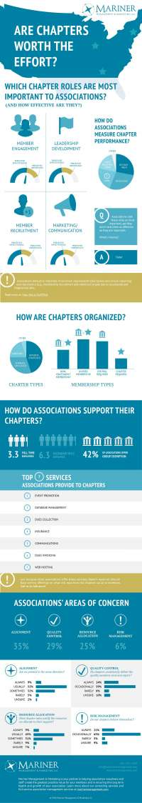Chapter ROI Benchmarking Infographic
